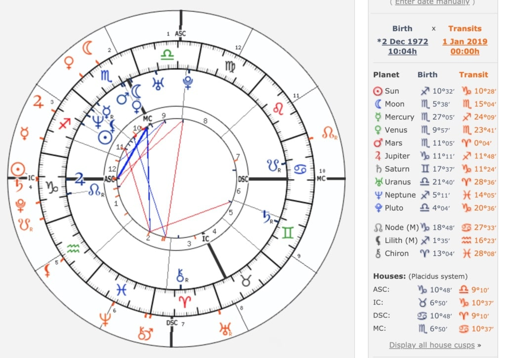How To Read A Natal Chart Astromix Net Blog