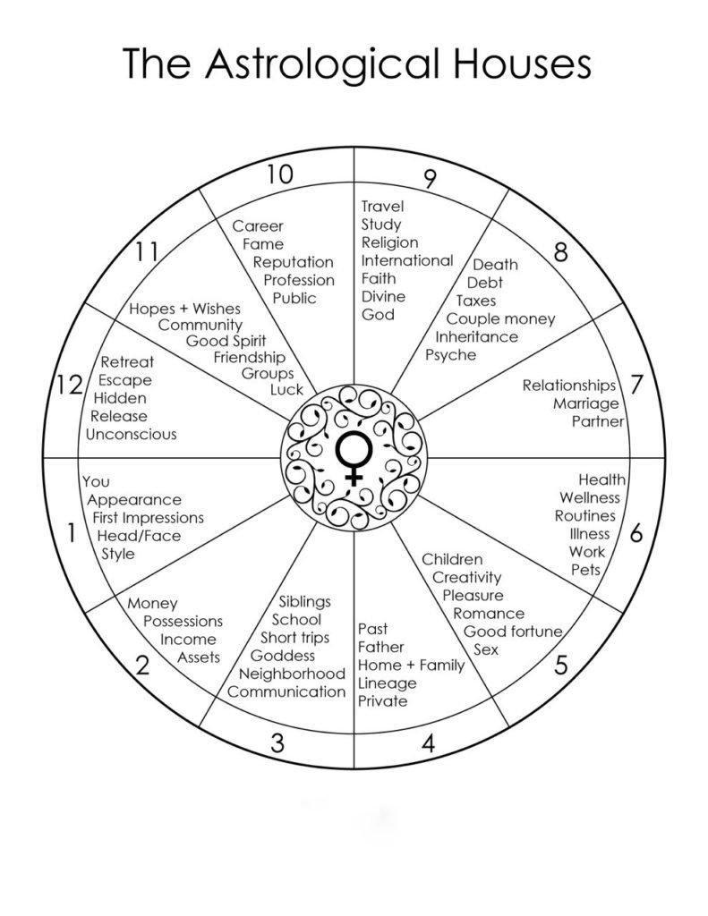 How to Read a Natal Chart? - Astromix.net / Blog
