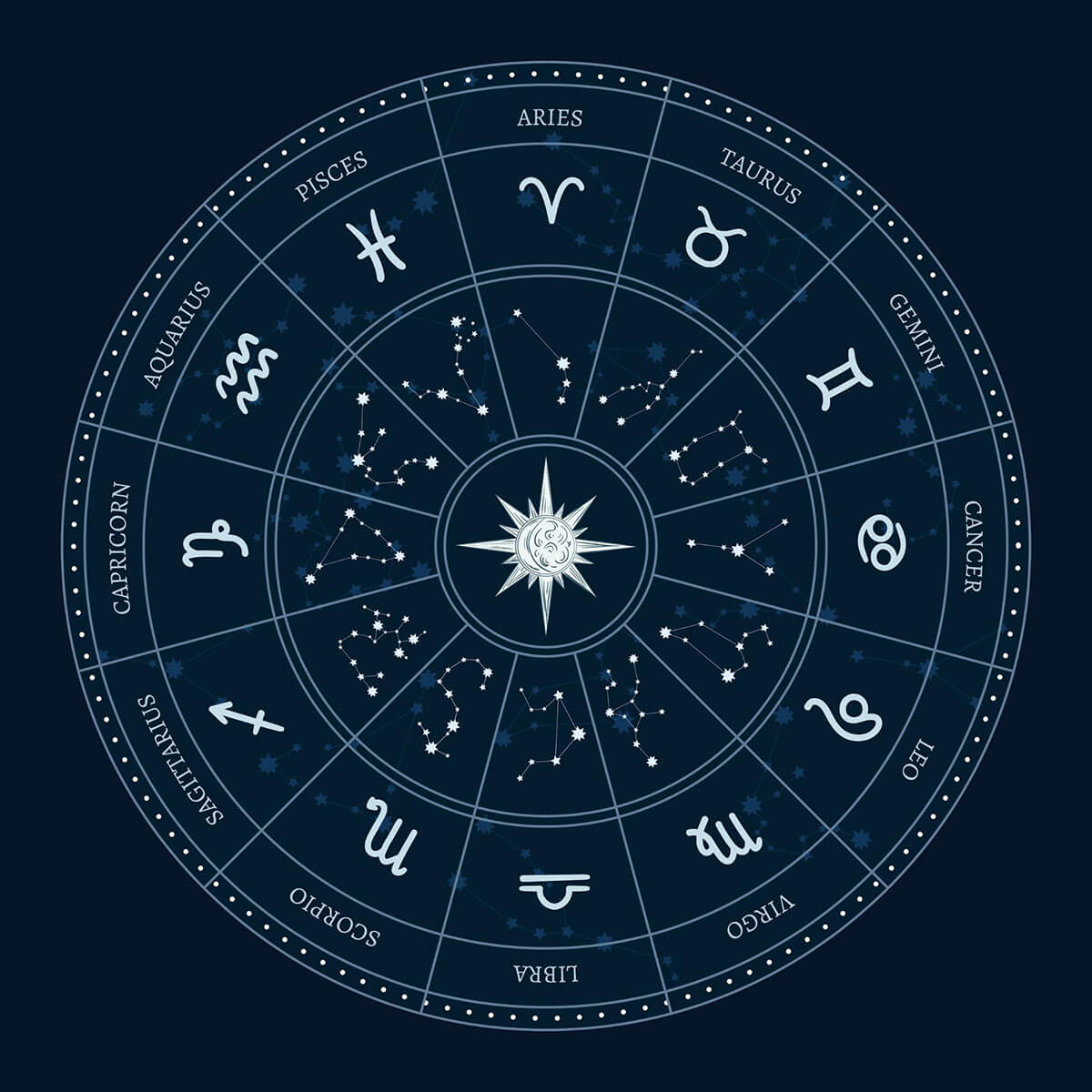 Which Ruling Planets Are Associated With the Zodiac Signs?